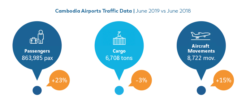 Nearly 900,000 travelers were welcomed at Cambodia's three airports this June