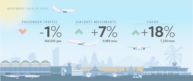 Overall passenger traffic remains largely the same, as cargo traffic continues to increase.
